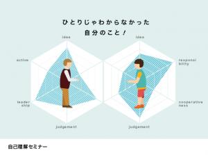 自己理解セミナー@奈良若者サポートステーション